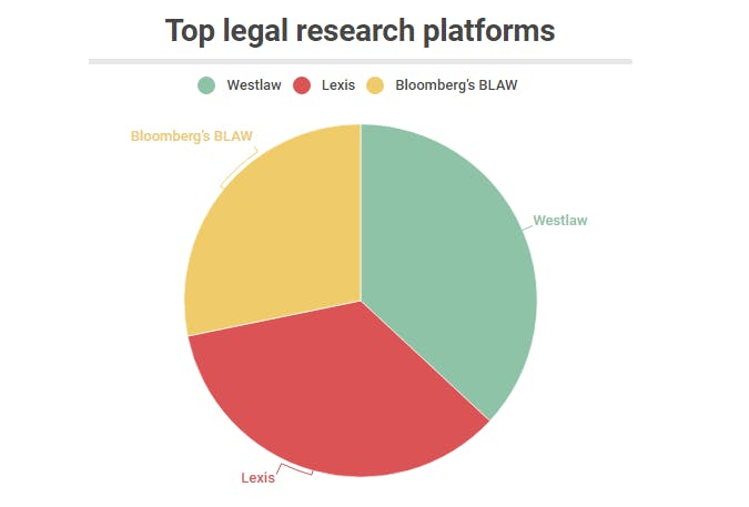 LexisNexis versus Westlaw revisited - LAC Group | Knowledge