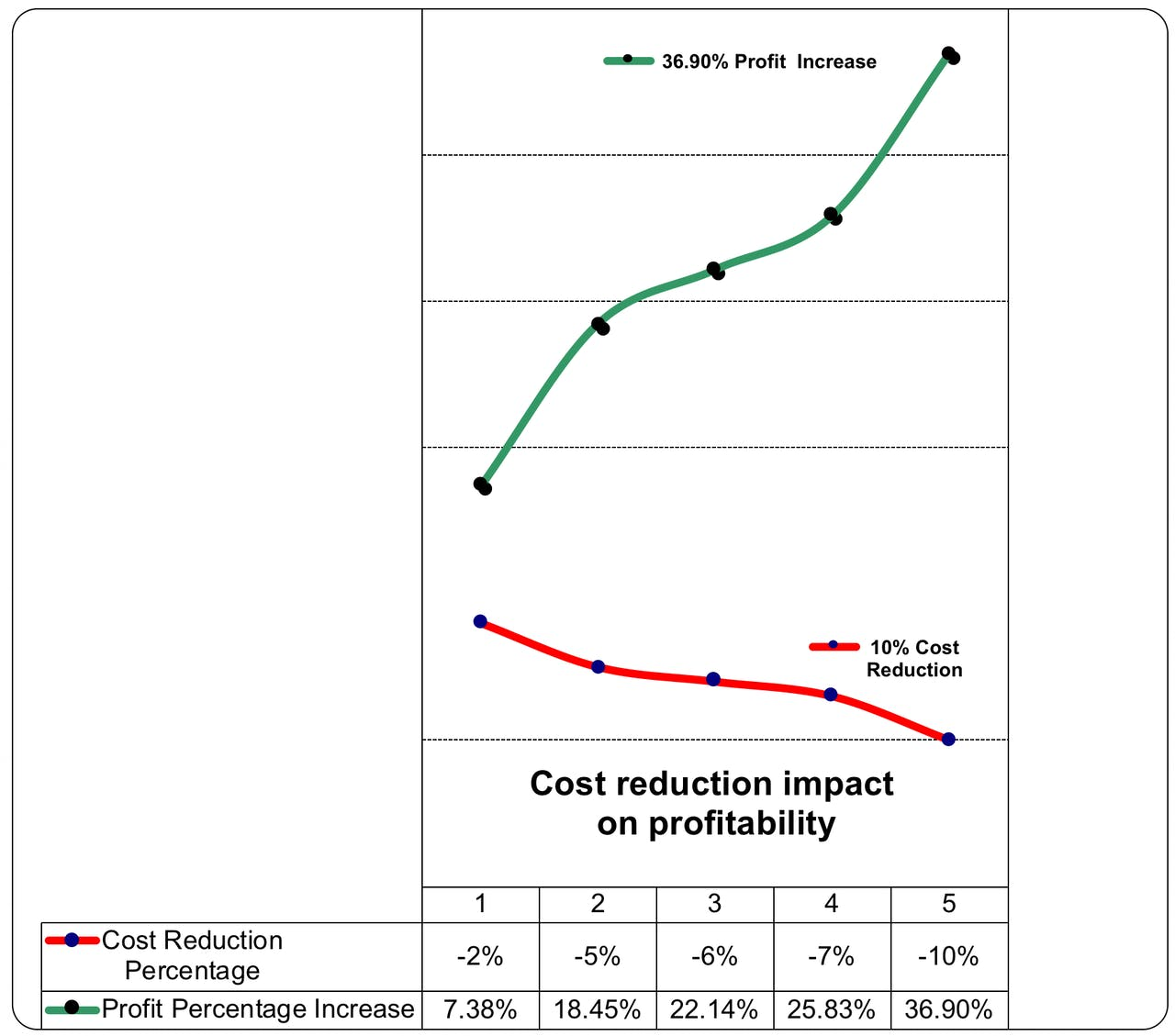 Cost Reduction Impact chart