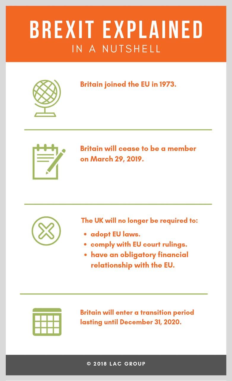 LAC Group - Brexit explained