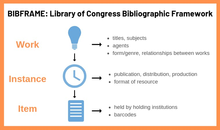 BIBFRAME_ Library of Congress Bibliographic Framework (1)