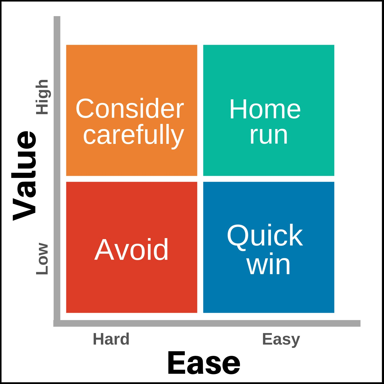 Value vs Ease grid
