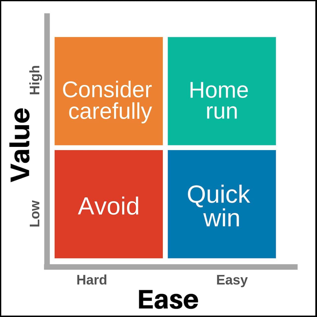 Value vs Ease grid