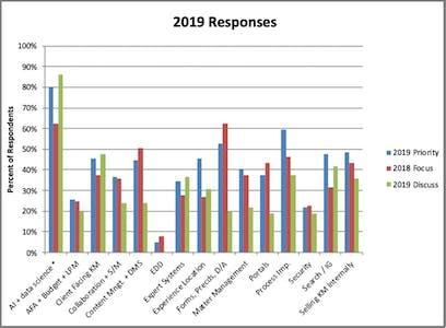 KM summit survey responses
