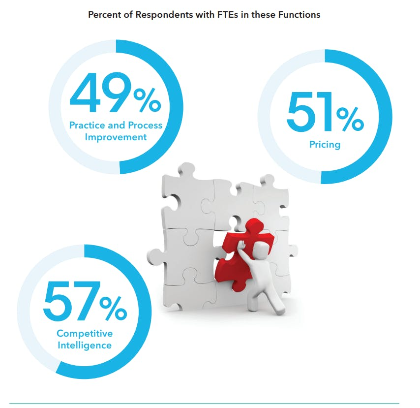 Percent of respondents with FTEs in these functions
