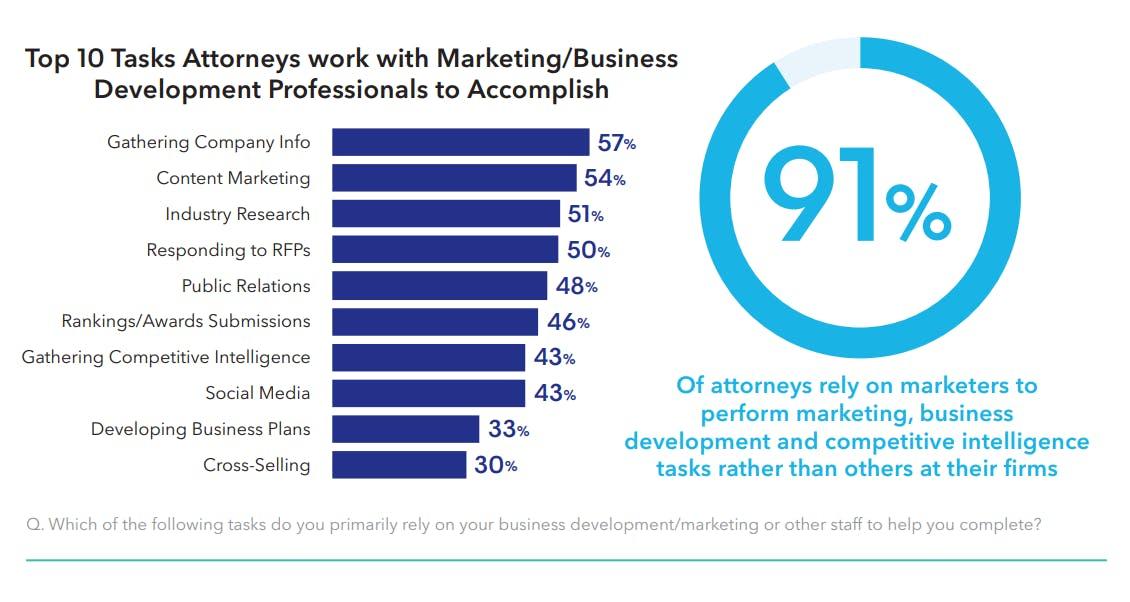 Top 10 attorney tasks