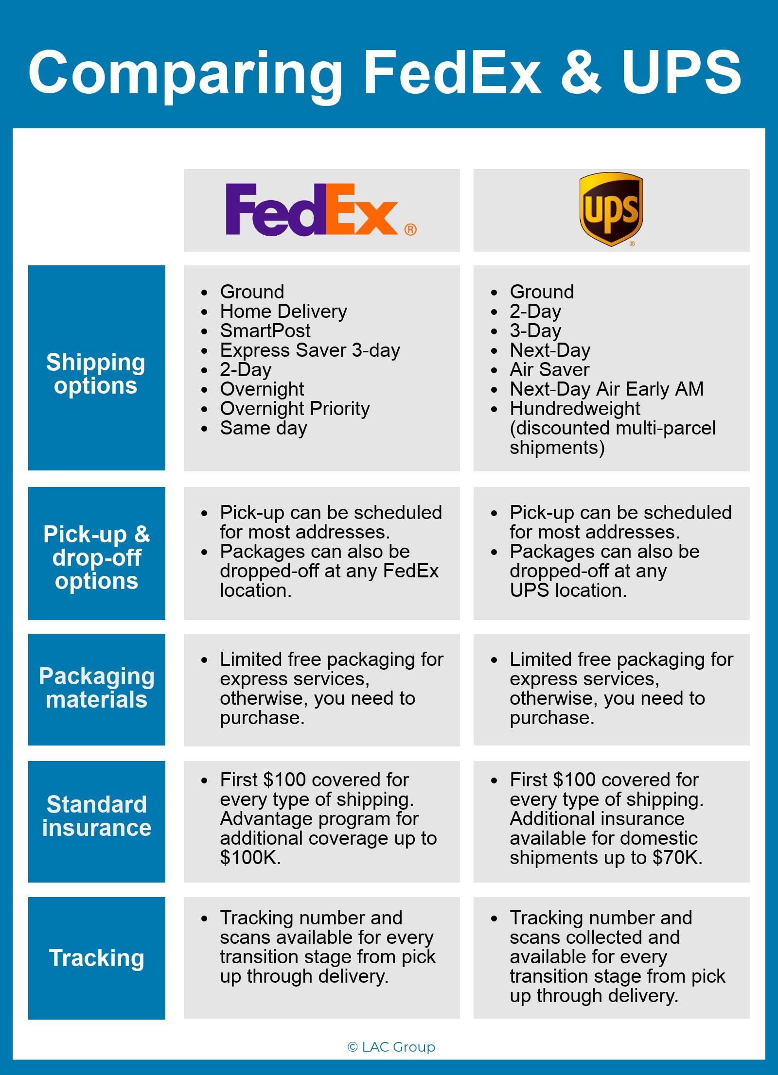 FedEx and UPS comparison