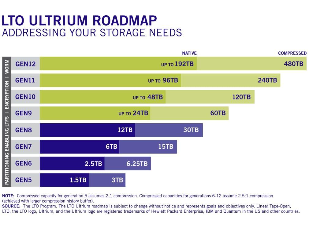 LTO Ultrium Roadmap