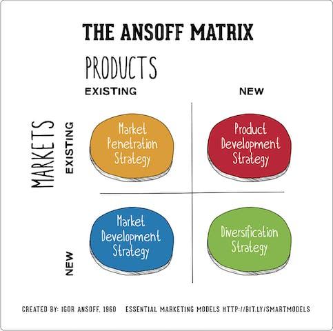 Model for market intelligence.