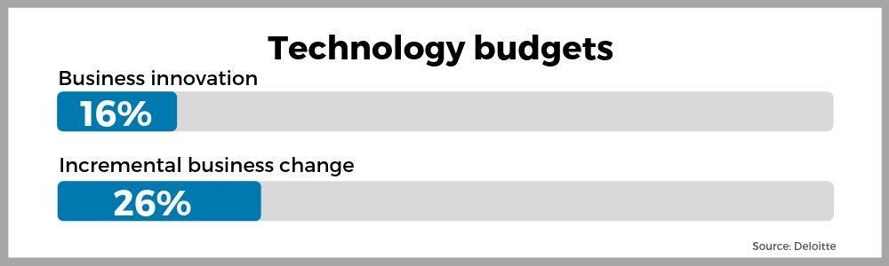 Technology budgets graph