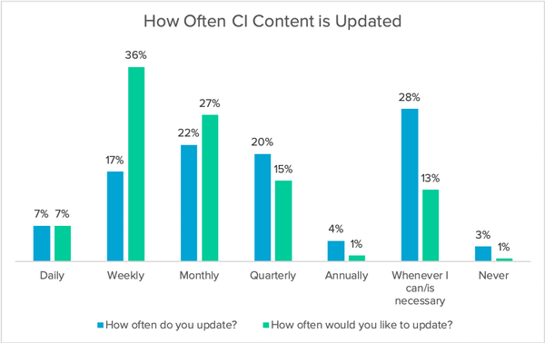 How often CI content is updated