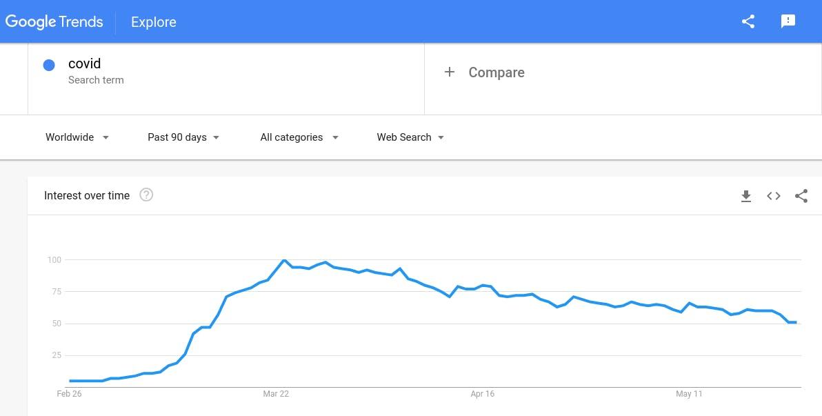 Google-search-trend-COVID
