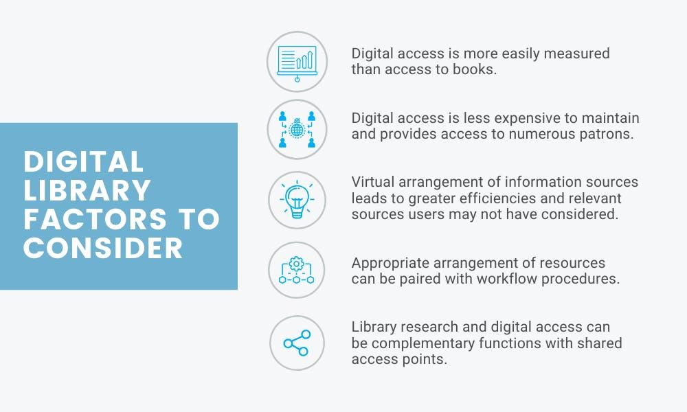 digital library considerations