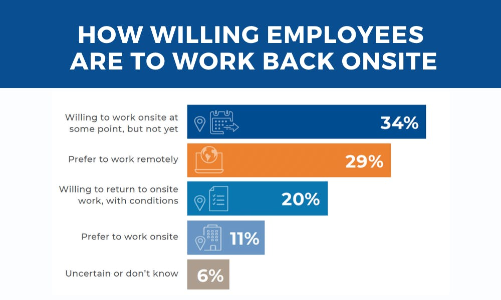 how willing employees are to work back onsite