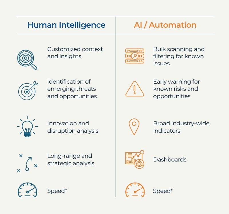 Human intelligence and AI at a glance